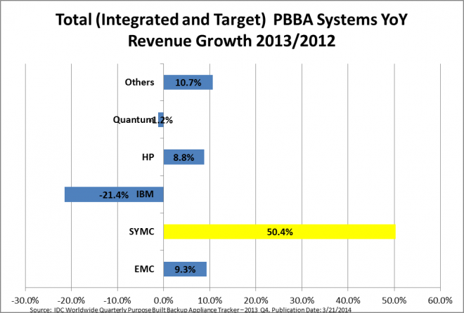 All PBBA 2013 YoY Rev Growth_0.png