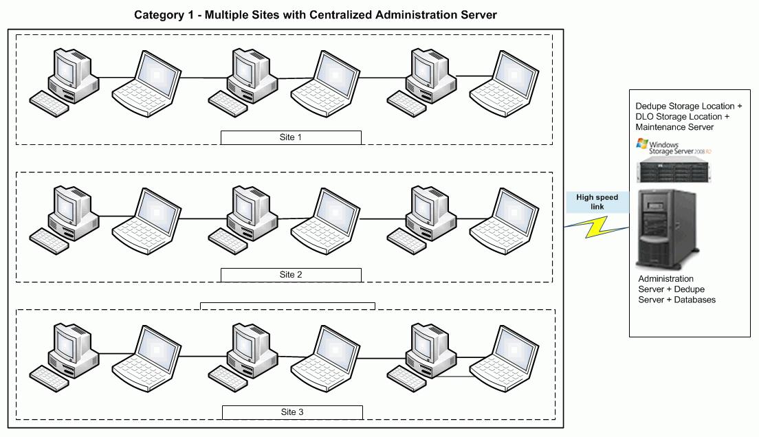Symantec DLO 7 5 - VOX