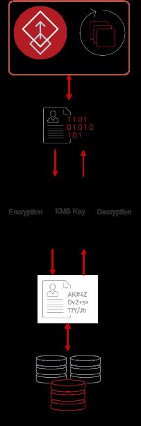Figure 1. Encryption and Decryption process