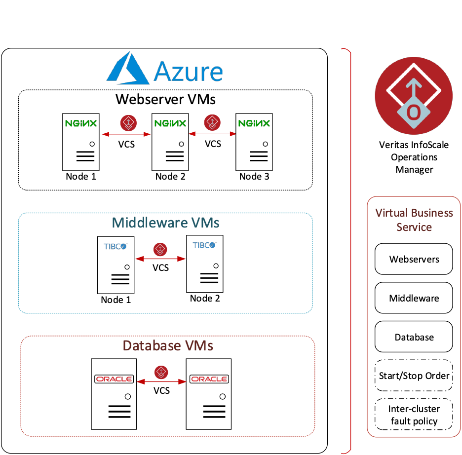 Figure 1. Example configuration of an InfoScale Virtual Business Service in Azure