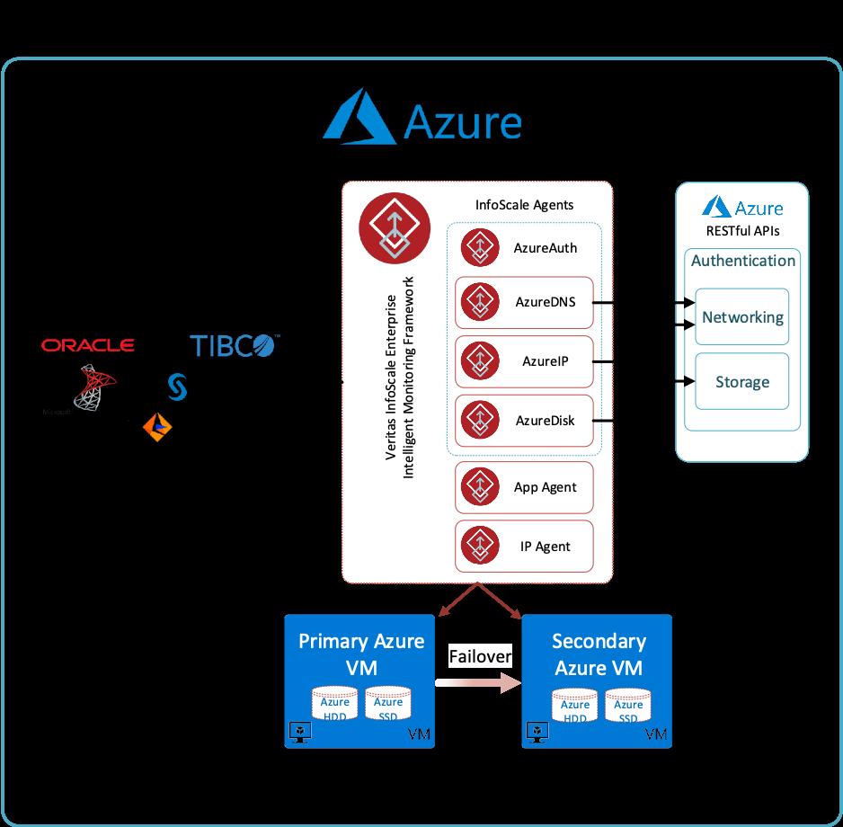 Figure 2. InfoScale and Azure Integration