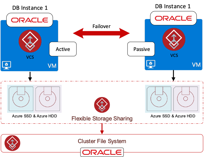 Figure 3. Oracle Database in Azure with InfoScale Flexible Storage Sharing and Cluster File System