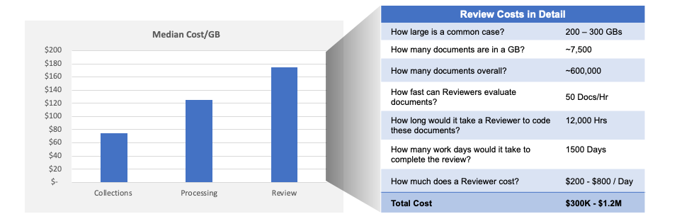 eDiscovery Costs Are Significant - Source: eDiscovery Pricing Survey 2019 (https://complexdiscovery.com/shopping-for-ediscovery-winter-2019-ediscovery-pricing-survey-results/)