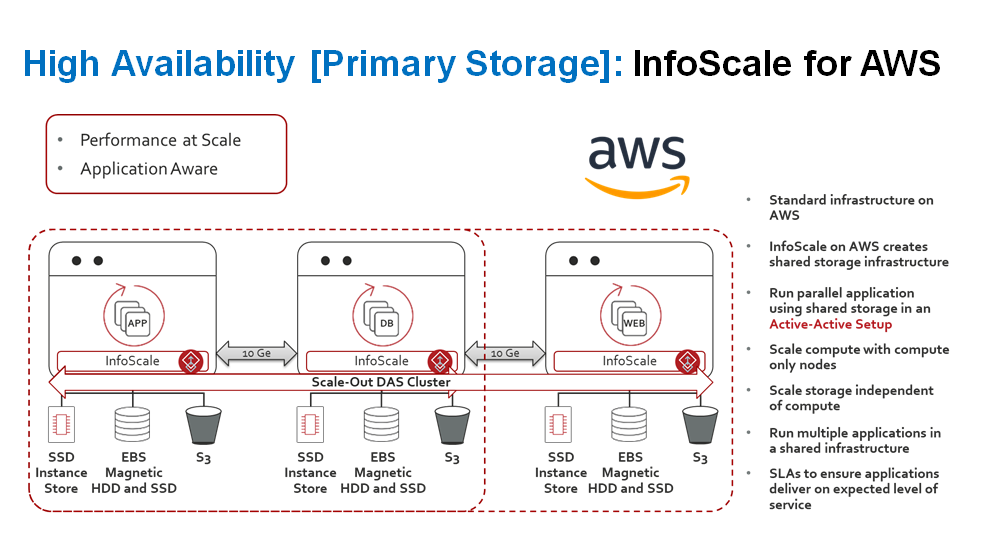 AWS High Availability Blog Image.png
