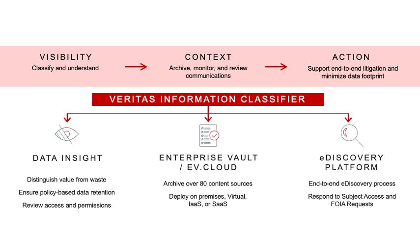 Veritas Information Classifier.png