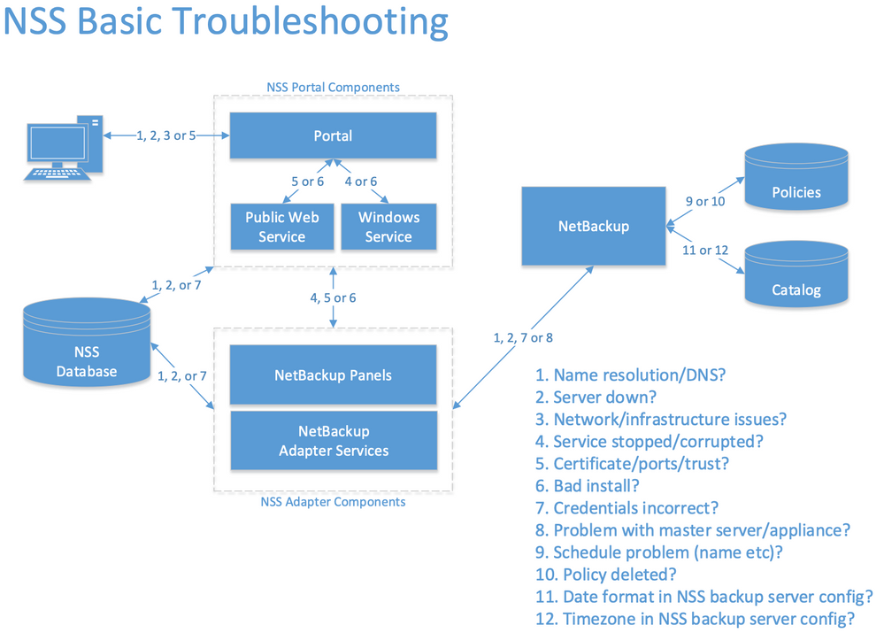 NSSBasicTroubleshooting_4 copy.png