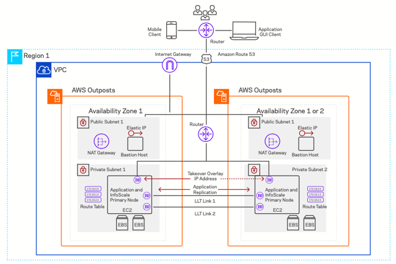 InfoScale Availability architecture on AWS Outposts in the same or different availability zones.