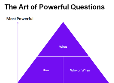The ARt of Powerful Questions.png