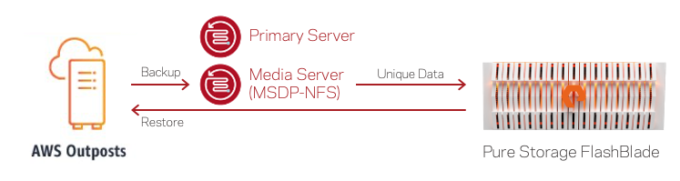 Figure 2. Veritas NetBackup running outside AWS Outposts