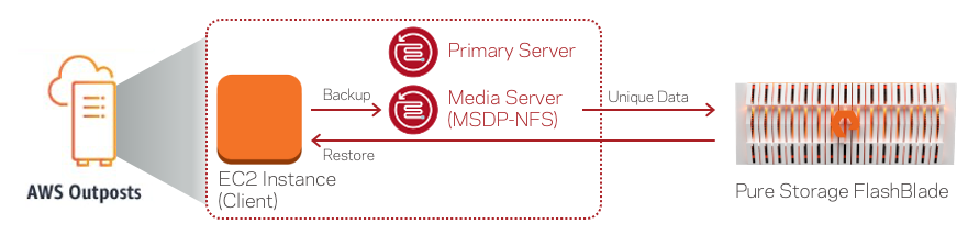 Figure 1. Veritas NetBackup running within AWS Outposts