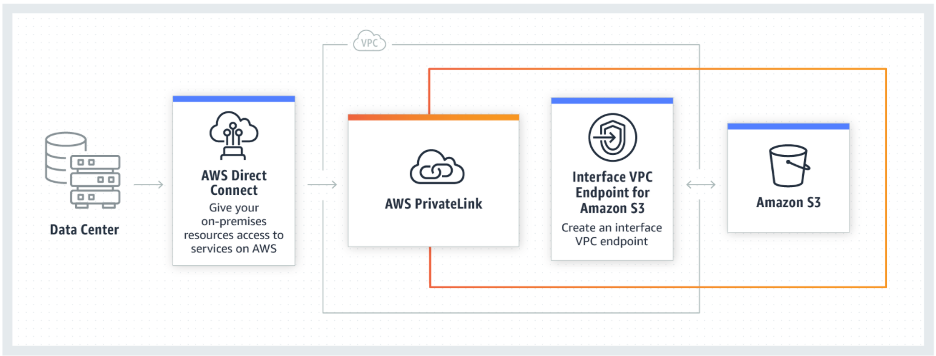 AWS-PrivateLink.png