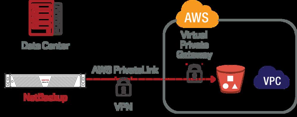 NBU-AWS-PrivateLink.png