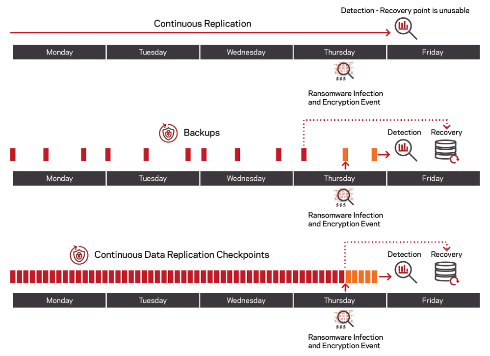 Figure 4. Integrated Ransomware Protection