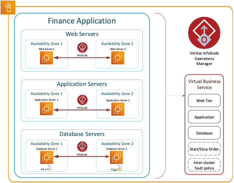 Figure 1. Example configuration of an InfoScale Virtual Business Service in an AWS Outpost