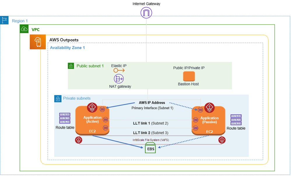 Figure 2. InfoScale running in an AWS Outpost