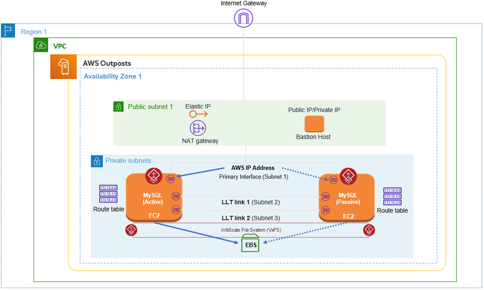 Figure 3. MySQL database made highly available with InfoScale in an AWS Outpost