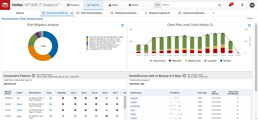 Figure 4 – Dashboard to track ransomware risk