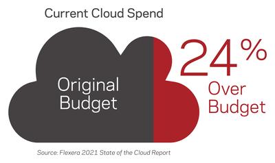 4-Cloud-Budget.png
