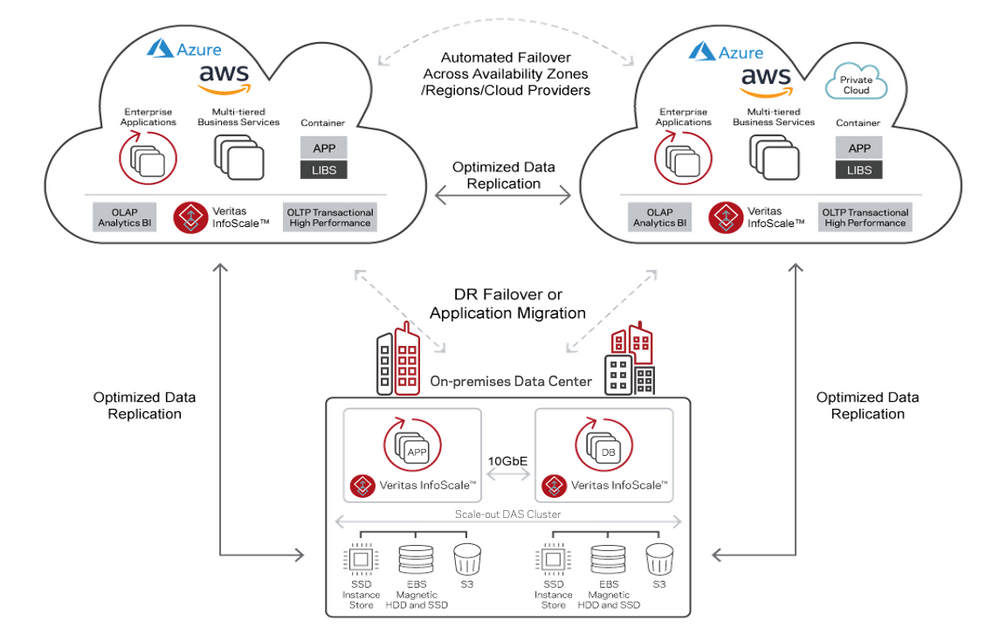 Figure 3. How InfoScale optimizes distributed cloud environments