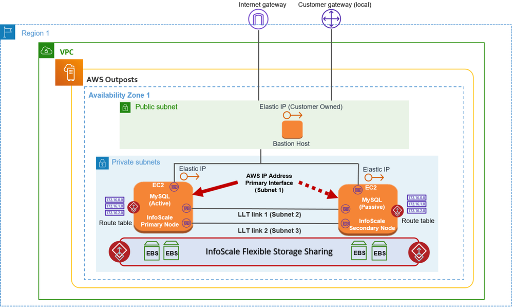 Figure 2. MySQL database made highly available with InfoScale in an AWS Outpost