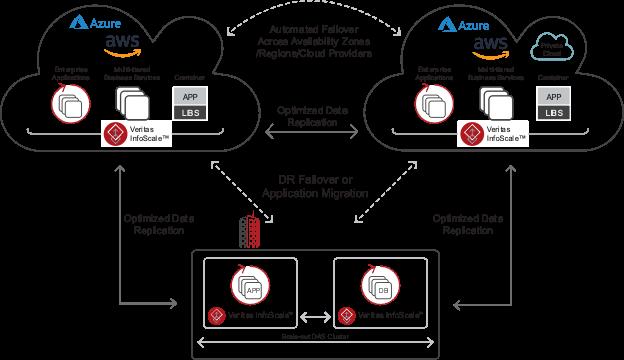 Figure 3. How Veritas optimizes hybrid multi-cloud environments