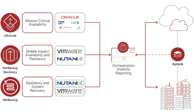 Figure 2. Availabilty, resiliency and intelligence for the hybrid multi-cloud