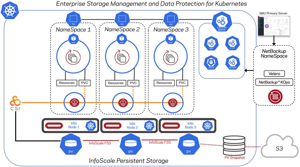 Figure 1. Veritas data management for Kubernetes environments