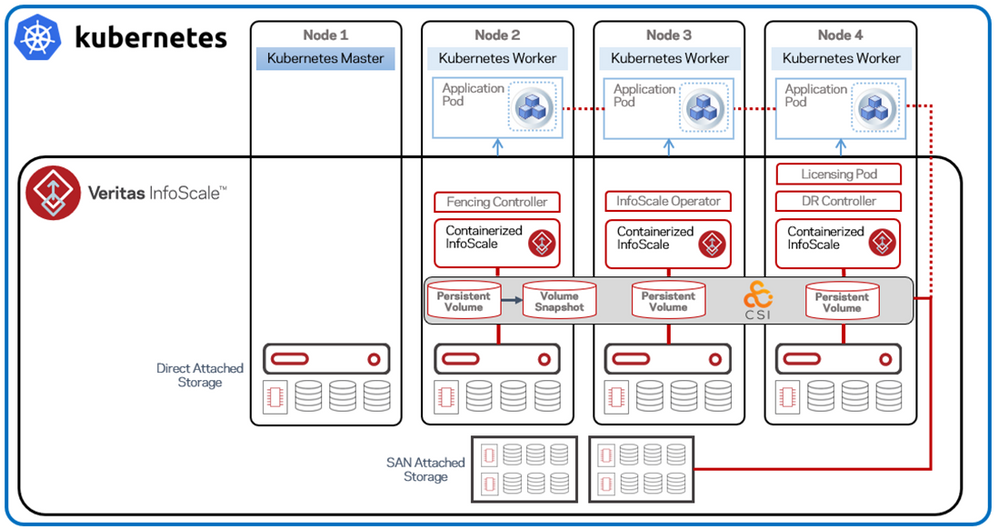 Figure 2. Kubernetes cluster with InfoScale software-defined persistent storage