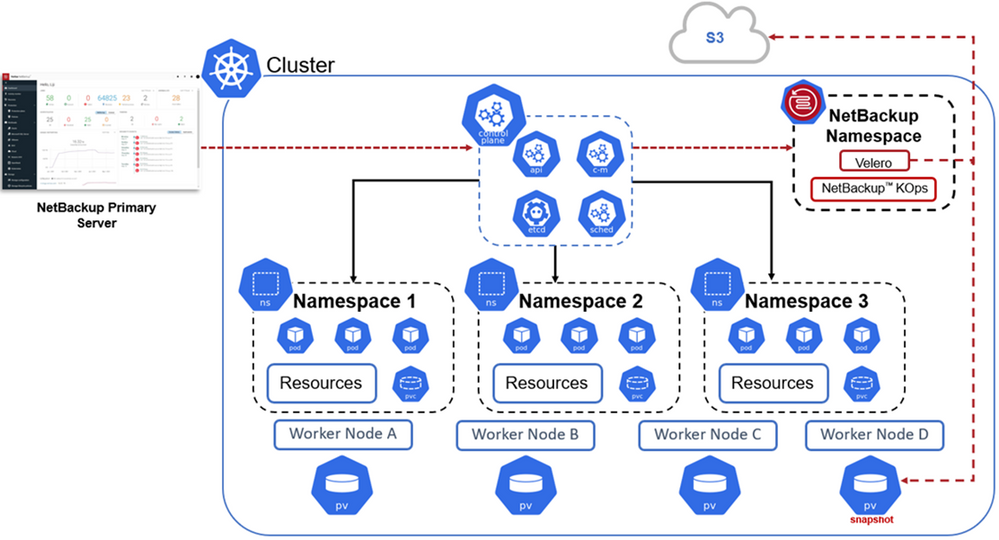 Figure 3. NetBackup data protection for Kubernetes clusters
