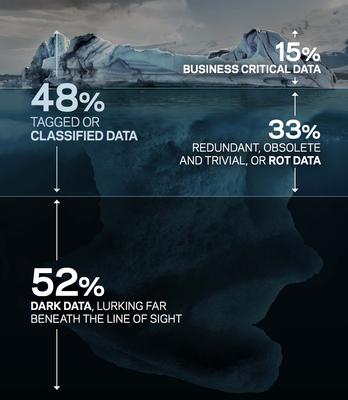 Figure 1: The Veritas Global Databerg Report
