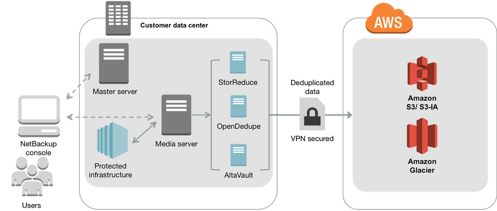 Figure 3: AWS-enabled NetBackup architecture using AWS cloud storage tiers via third party dedupe gateway