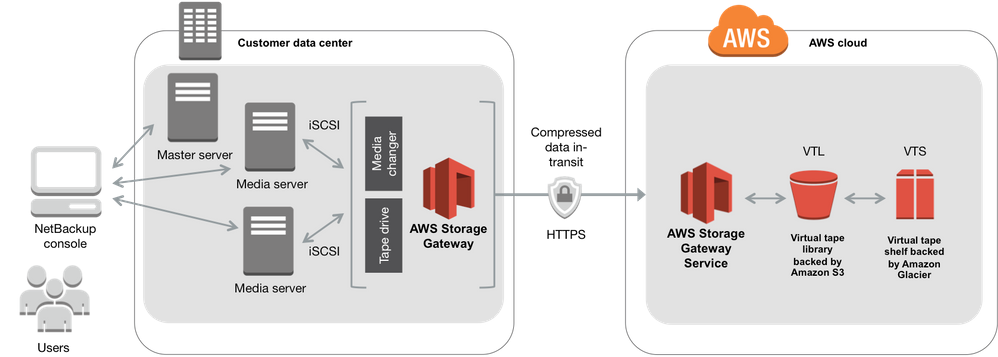 Figure 4: Virtual tape storage in Amazon S3 and Glacier with VTL management