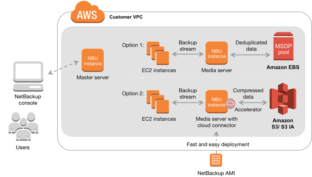 Figure 5: AWS-enabled NetBackup architecture in EC2