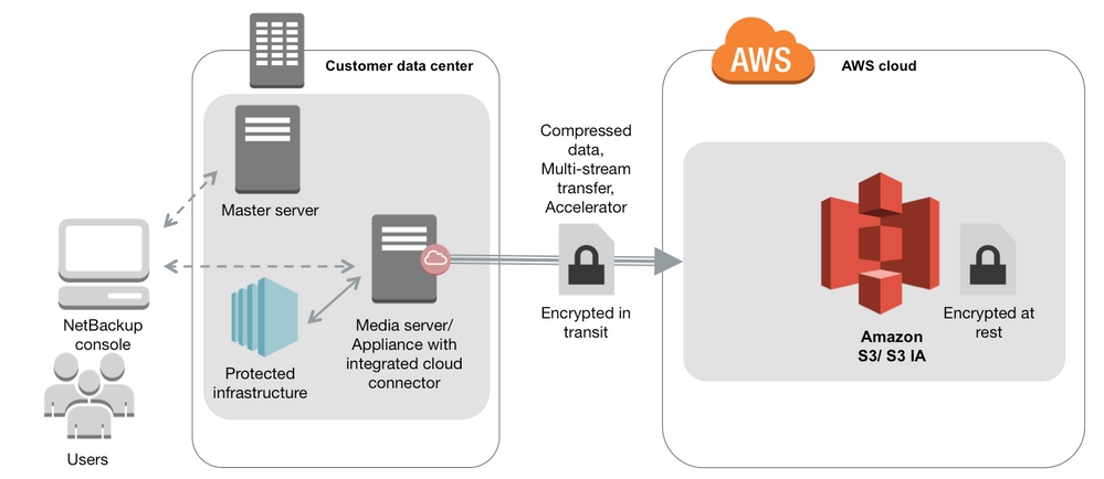 Figure 2: AWS-enabled NetBackup architecture using S3 via NetBackup cloud connector