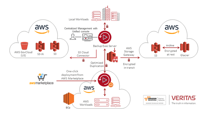 article-body-BE-on-AWS-UDP.png