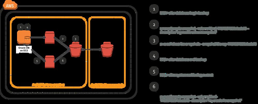 Amazon EBS snapshots explained