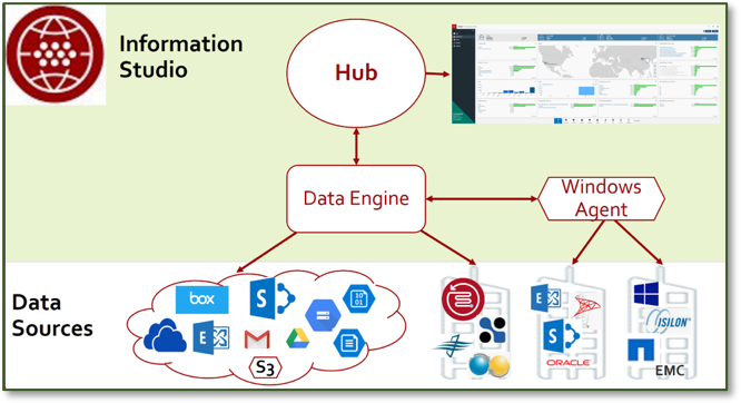 The Hub and Data Engine are the major components of Information Studio