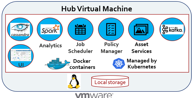 Logical representation of the virtual machine running the Hub