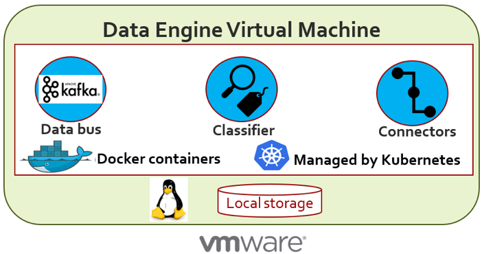 Logical representation of a virtual machine running the data engine