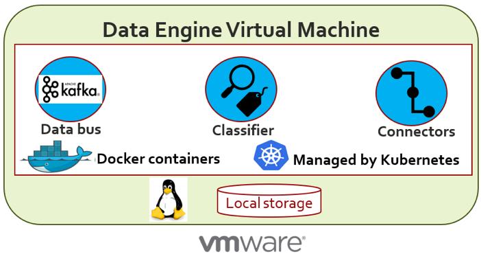 Logical representation of a virtual machine running the data engine