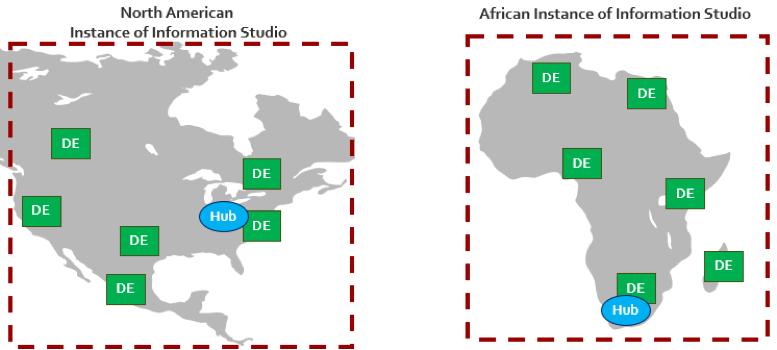 SampleInstancesof Information Studio Hub and Data Engines