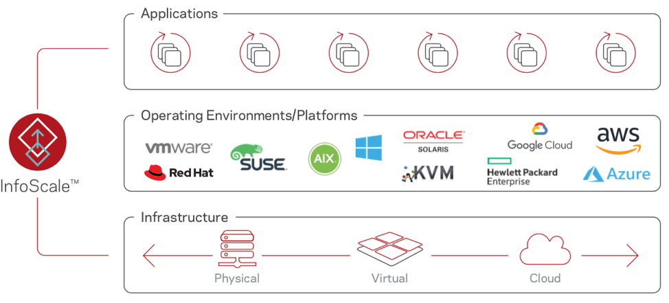 Figure 1. InfoScale completely abstracts applications from their underlying infrastructure