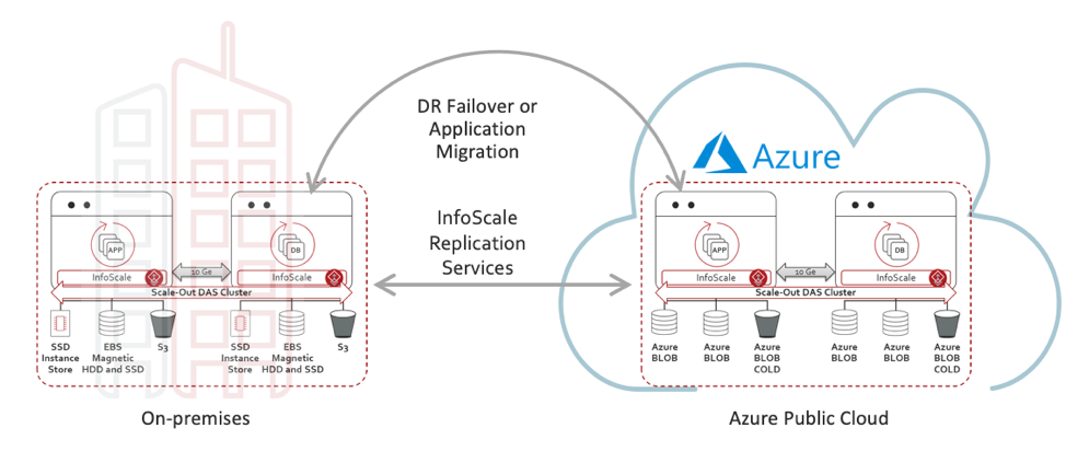 Figure 2. Using Microsoft Azure for disaster recovering via InfoScale