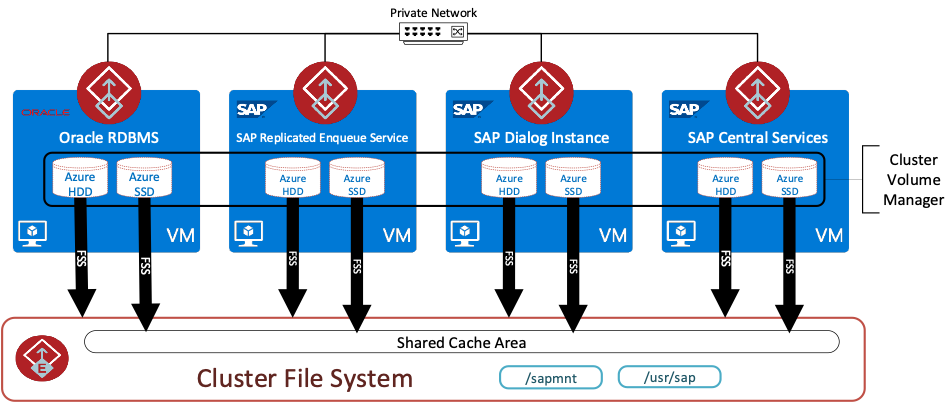 Figure 4. InfoScale Enterprise 4 node SAP and Oracle cluster in Azure using FSS