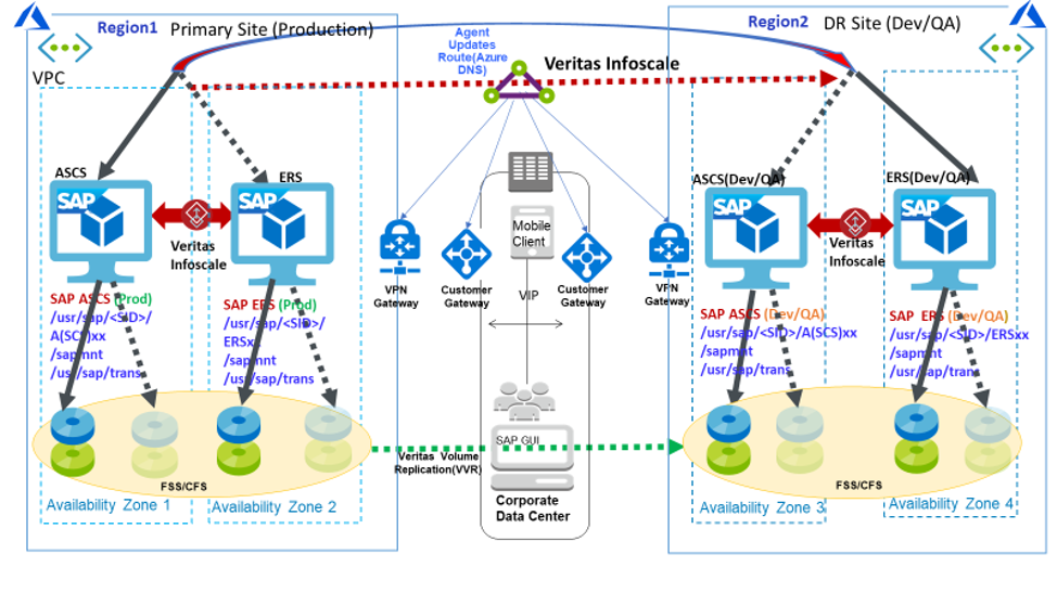 Figure 3. SAP NetWeaver / S/4HANA failover process using InfoScale Enterprise