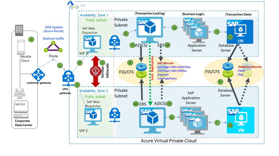 Figure 2. SAP NetWeaver deployed in Azure across Availability Zones