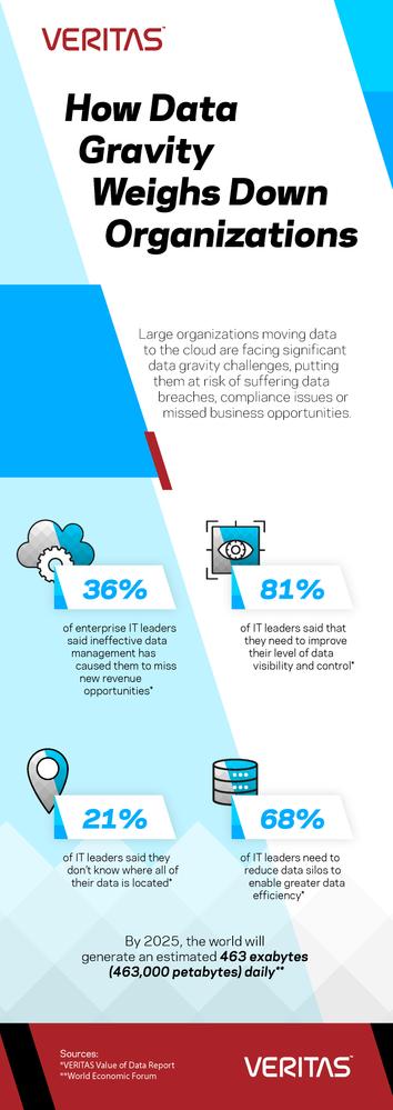 Veritas_Navigate_Data_Gravity_Blog_Infographic.png