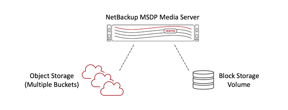Figure 2. In NetBackup 8.3, a single MSDP server can write to multiple cloud buckets and cloud vendors.