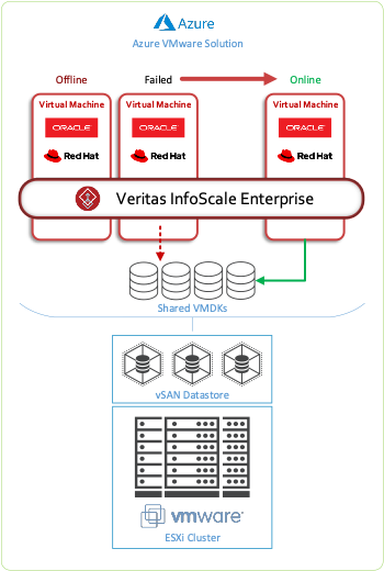 Figure 1. Using Veritas VMware Disk Agent for High Availability of VMware within AVS