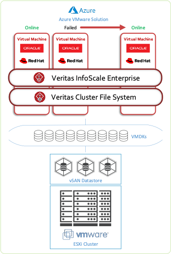 Figure 2. Using Cluster File System for high availability within AVS